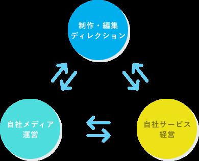 コンテンツSEO_自社メディア