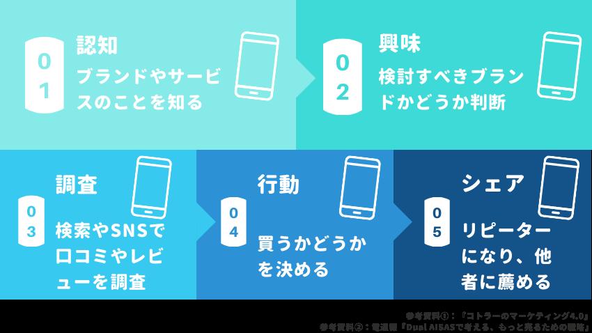 customer journey smartphone